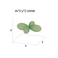 dx2-y2